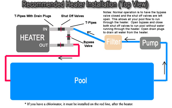 warm water solutions wood fired swimming pool heaters wood pool heater installation instructions